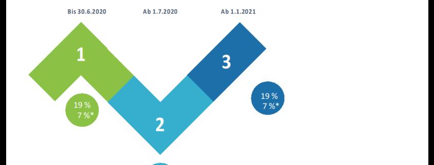 Grafik Mehrwertsteuersenkung